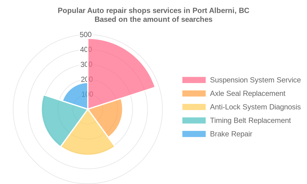 Popular services provided by auto repair shops in Port Alberni, BC