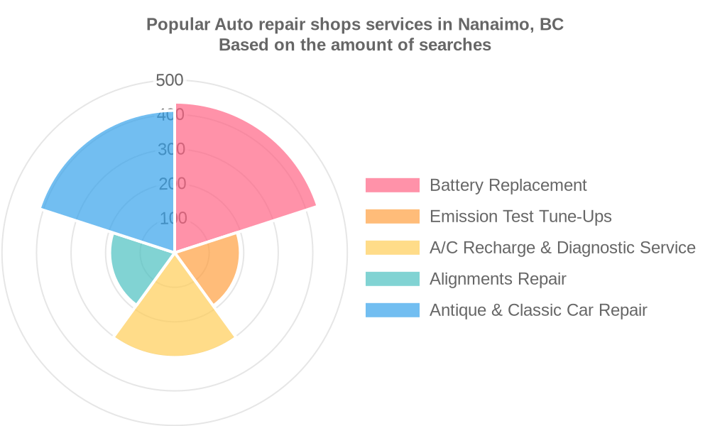 Popular services provided by auto repair shops in Nanaimo, BC