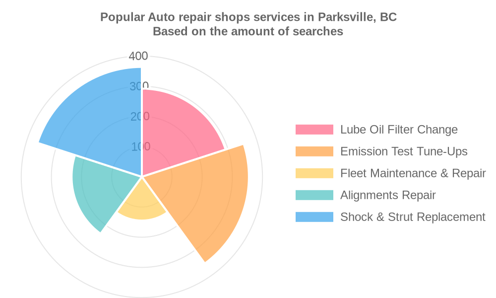 Popular services provided by auto repair shops in Parksville, BC