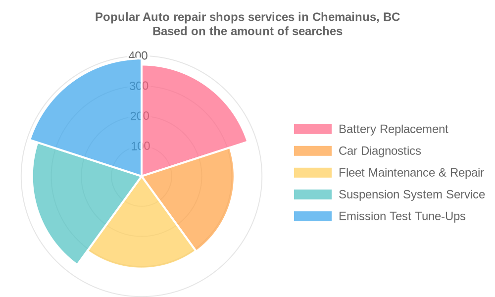 Popular services provided by auto repair shops in Chemainus, BC