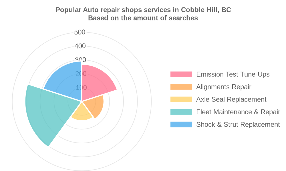 Popular services provided by auto repair shops in Cobble Hill, BC