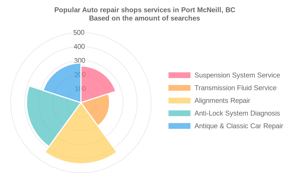 Popular services provided by auto repair shops in Port McNeill, BC