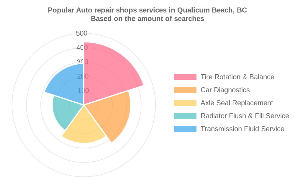 Popular services provided by auto repair shops in Qualicum Beach, BC