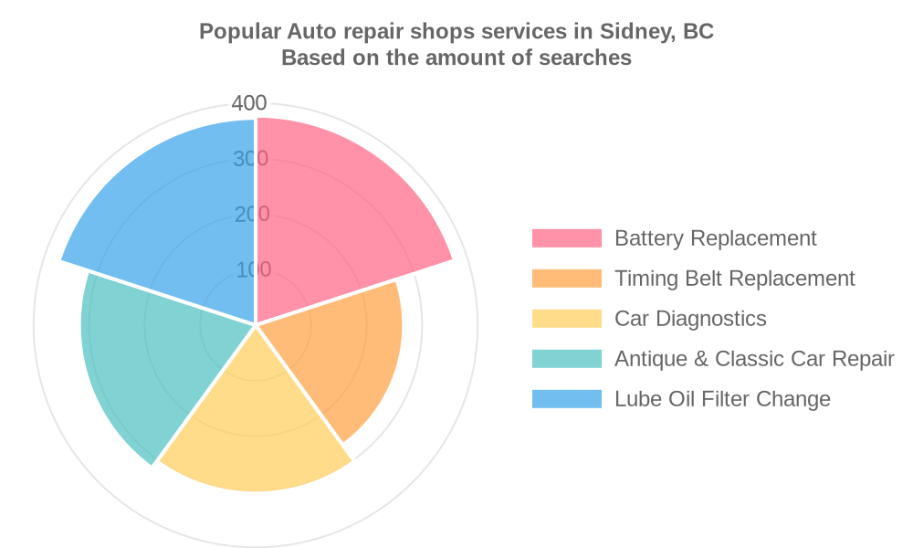 Popular services provided by auto repair shops in Sidney, BC