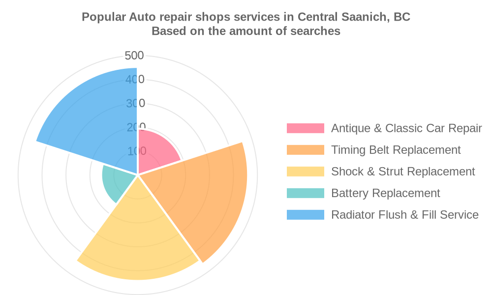 Popular services provided by auto repair shops in Central Saanich, BC