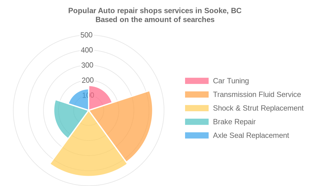 Popular services provided by auto repair shops in Sooke, BC