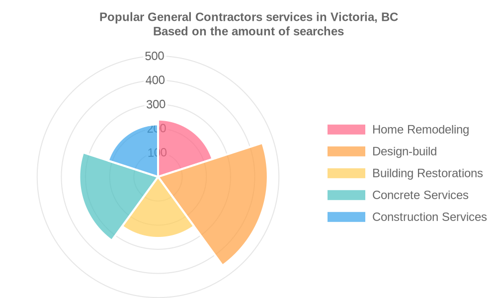 Popular services provided by general contractors in Victoria, BC