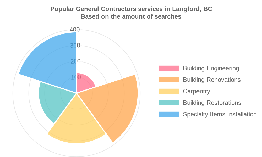 Popular services provided by general contractors in Langford, BC
