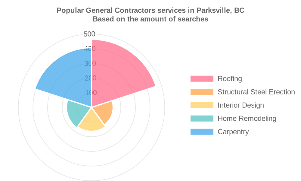 Popular services provided by general contractors in Parksville, BC