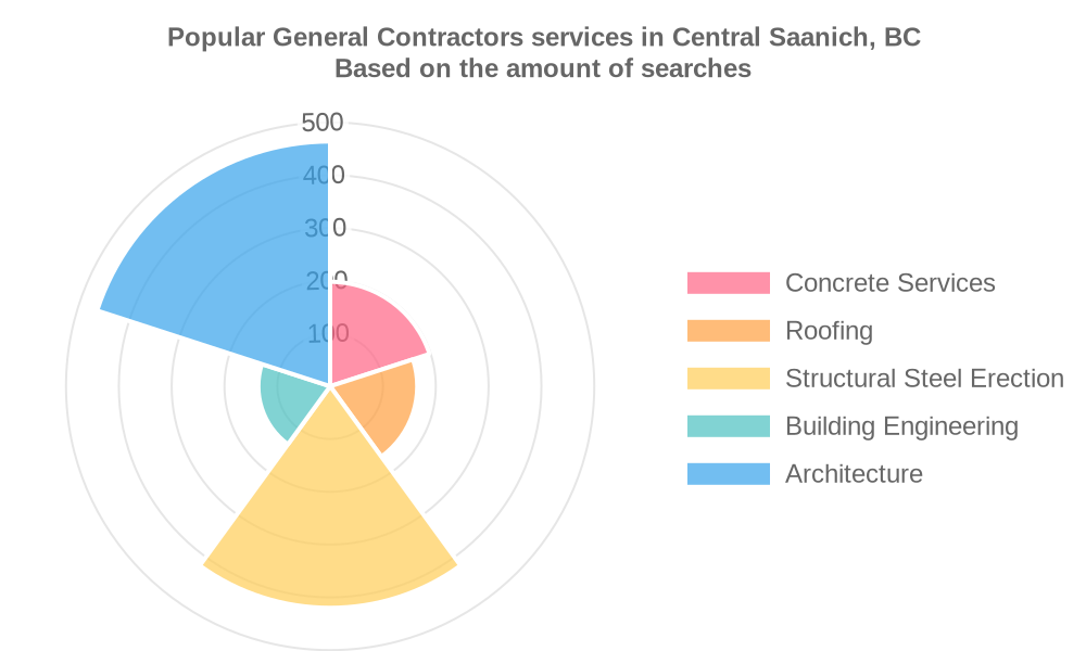 Popular services provided by general contractors in Central Saanich, BC