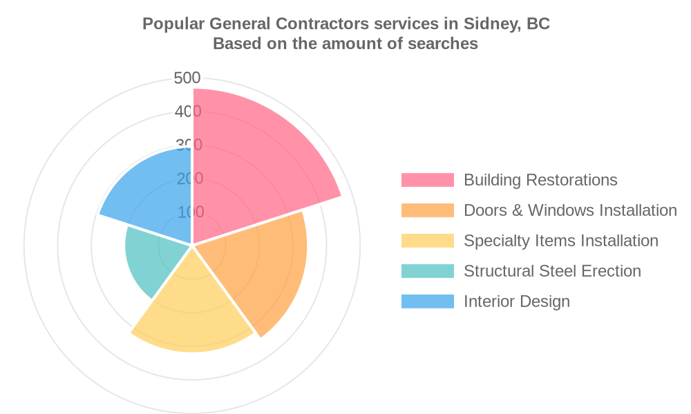 Popular services provided by general contractors in Sidney, BC