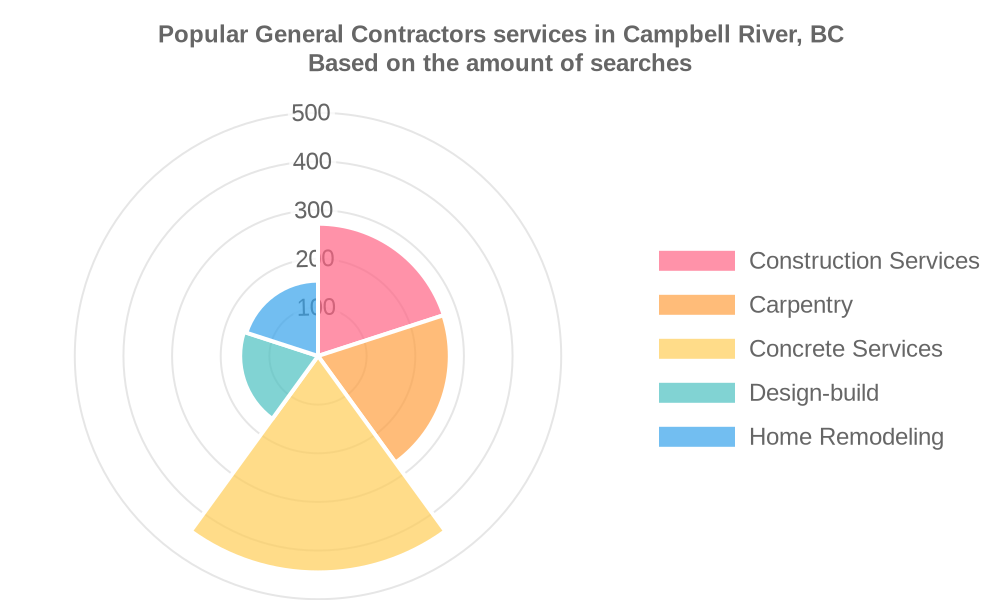 Popular services provided by general contractors in Campbell River, BC