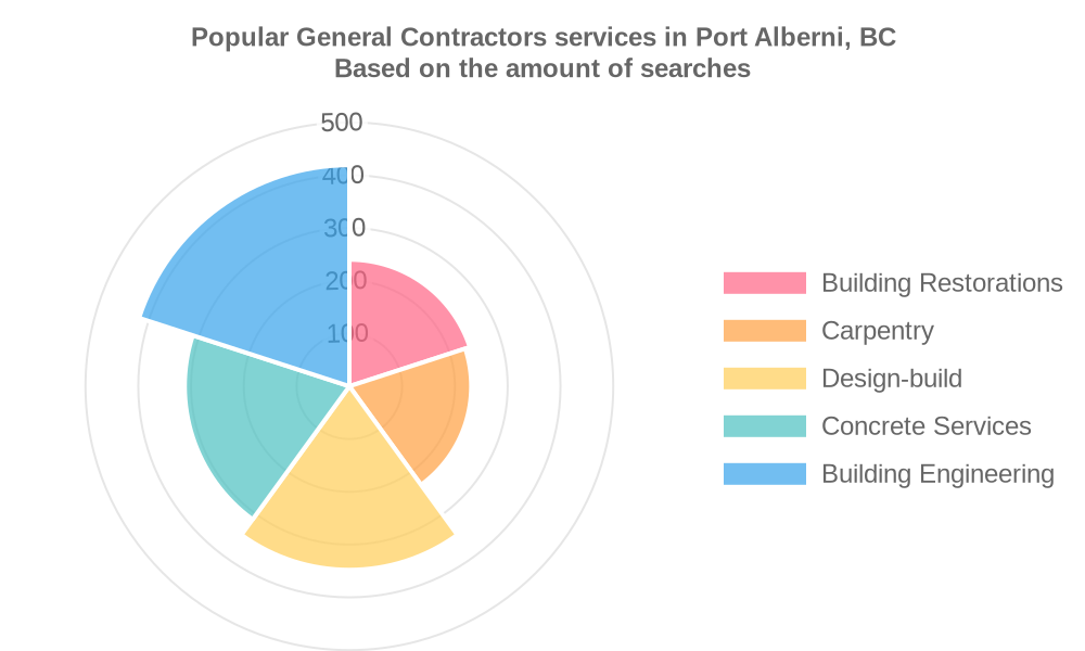 Popular services provided by general contractors in Port Alberni, BC