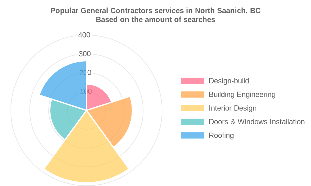 Popular services provided by general contractors in North Saanich, BC