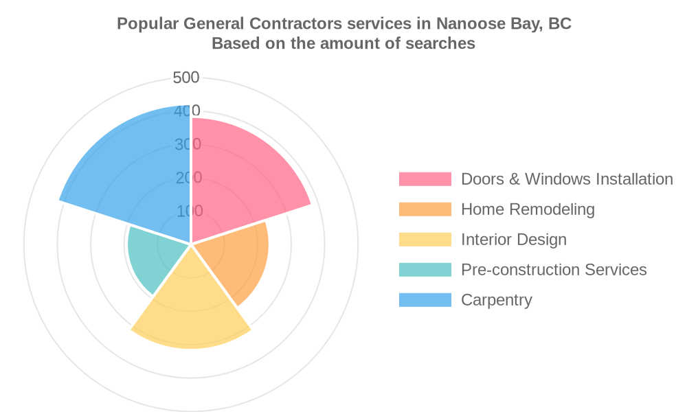 Popular services provided by general contractors in Nanoose Bay, BC