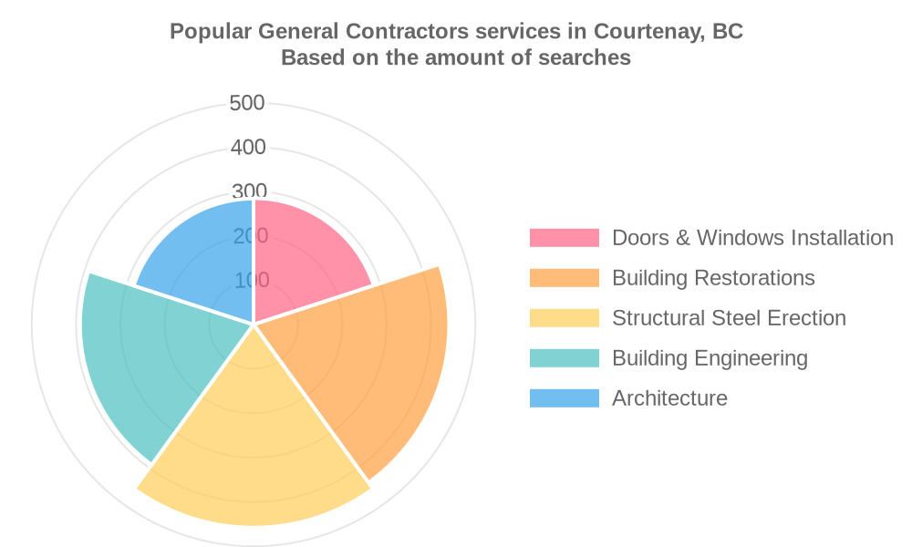 Popular services provided by general contractors in Courtenay, BC