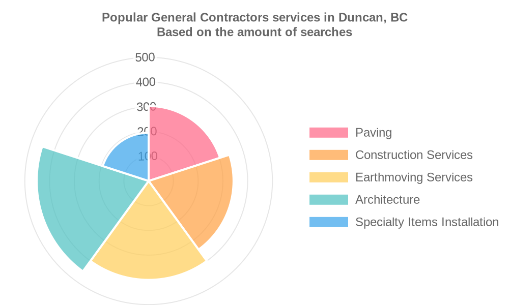 Popular services provided by general contractors in Duncan, BC