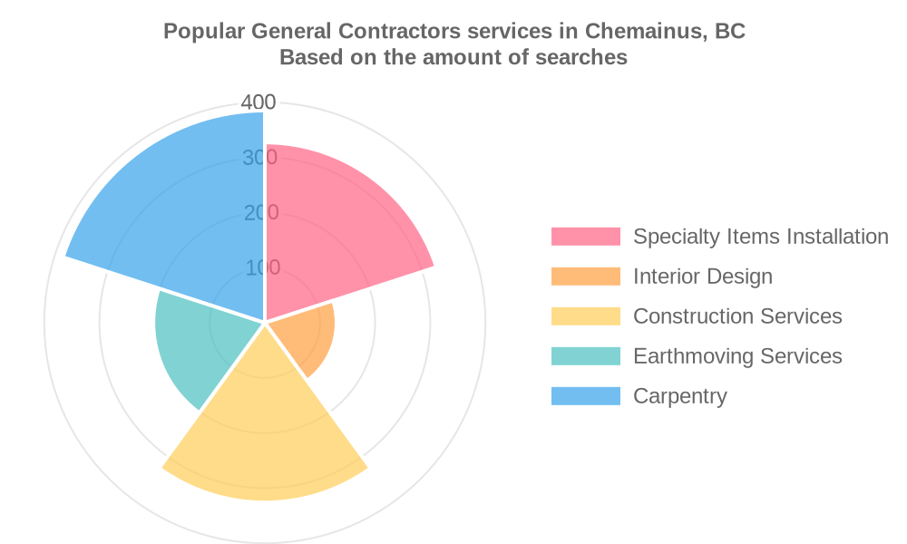 Popular services provided by general contractors in Chemainus, BC
