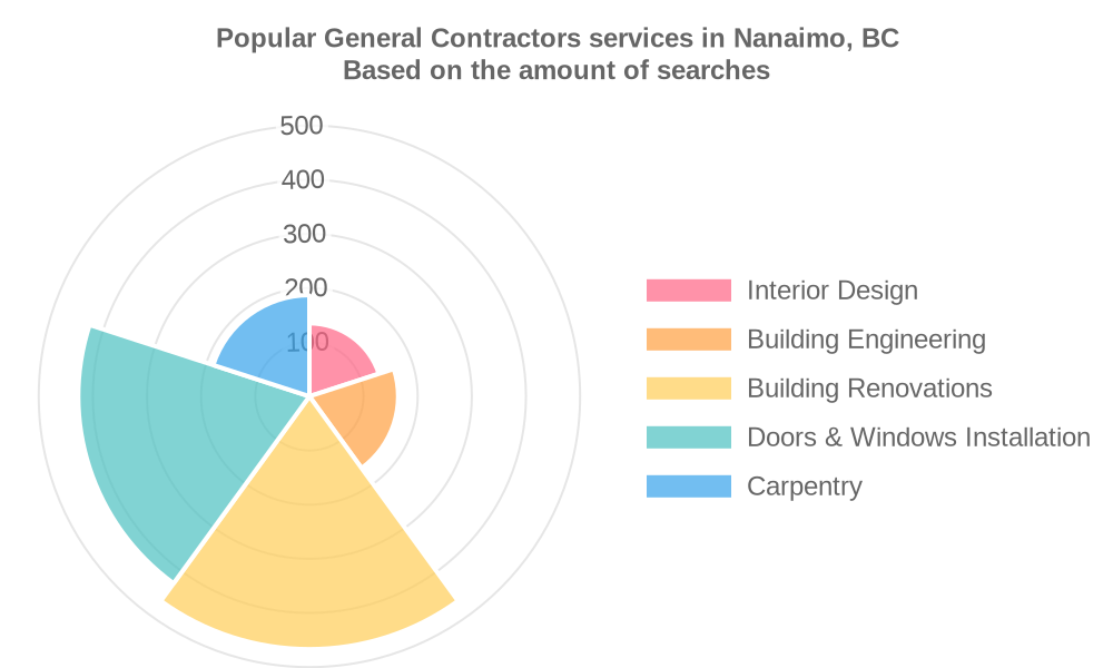 Popular services provided by general contractors in Nanaimo, BC