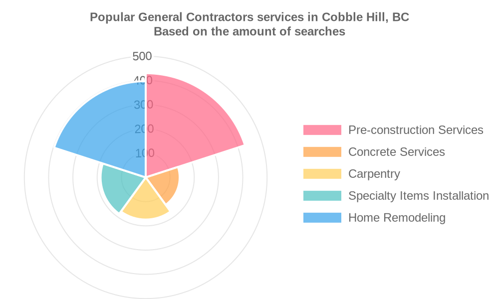 Popular services provided by general contractors in Cobble Hill, BC