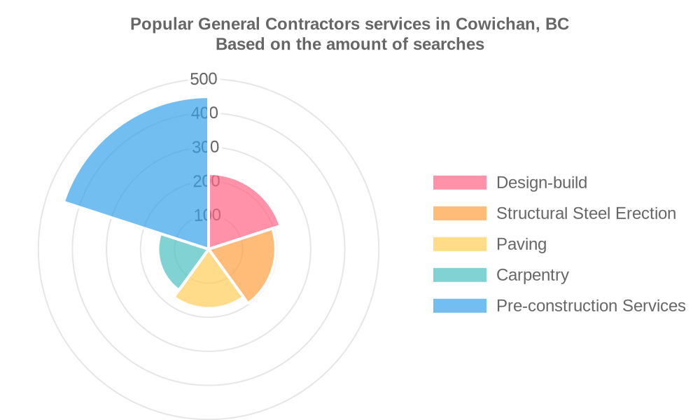 Popular services provided by general contractors in Cowichan, BC