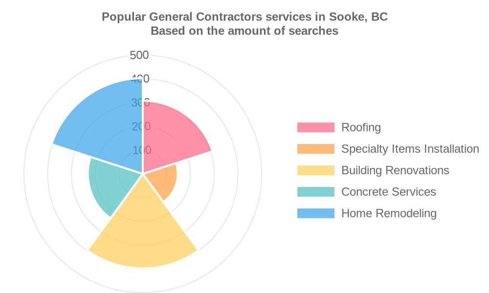 Popular services provided by general contractors in Sooke, BC