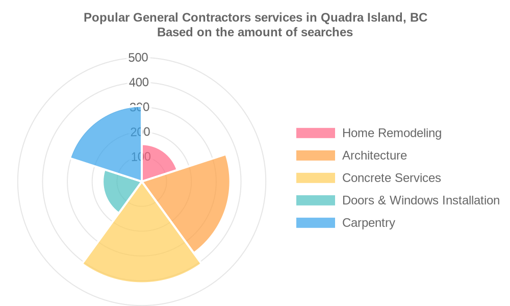 Popular services provided by general contractors in Quadra Island, BC