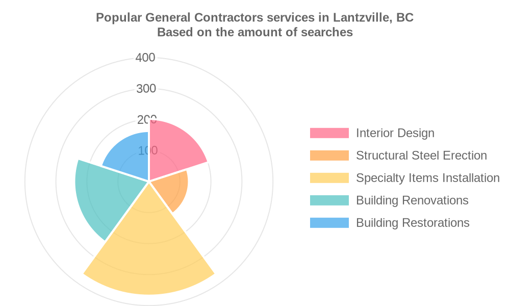 Popular services provided by general contractors in Lantzville, BC