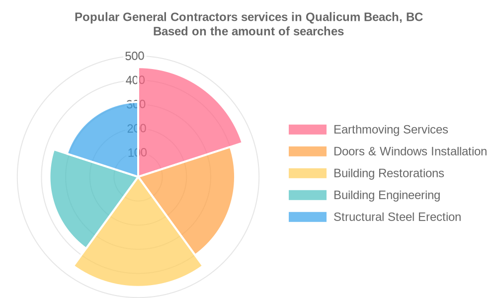 Popular services provided by general contractors in Qualicum Beach, BC