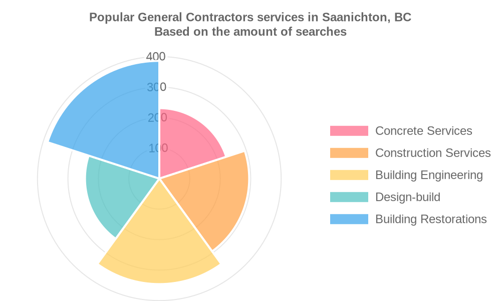 Popular services provided by general contractors in Saanichton, BC