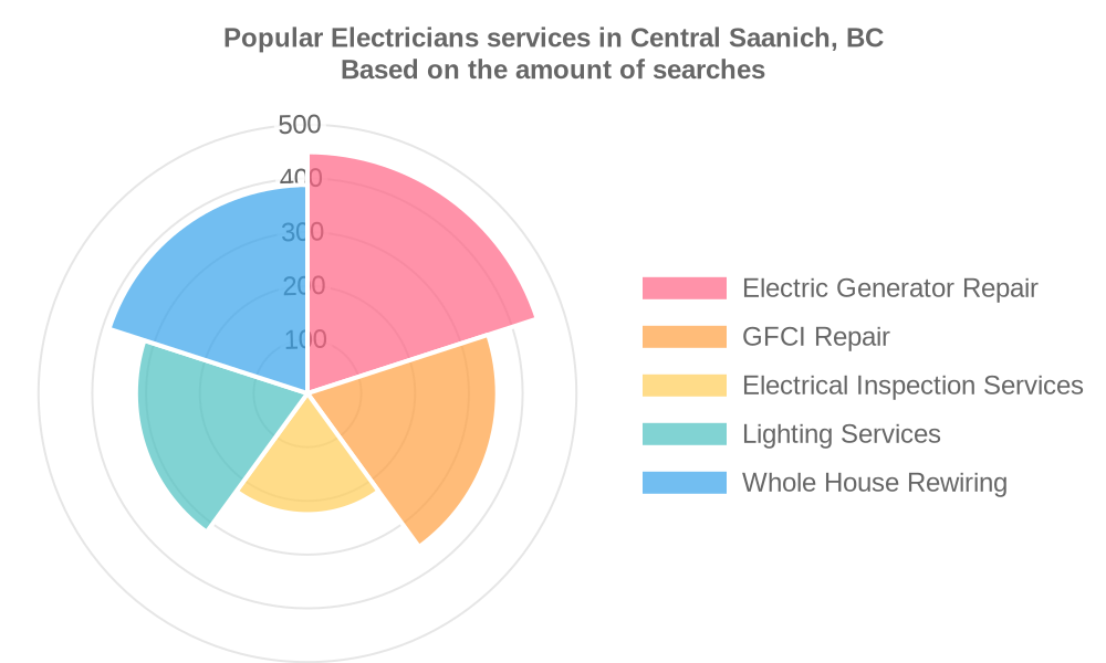Popular services provided by electricians in Central Saanich, BC