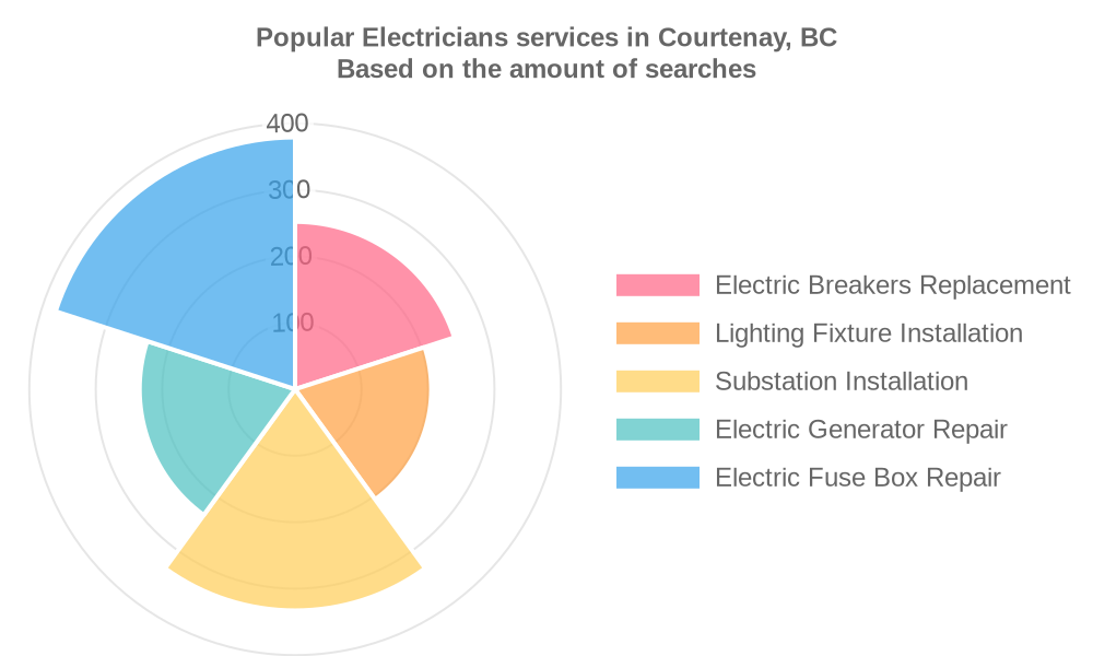 Popular services provided by electricians in Courtenay, BC