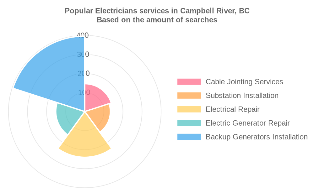 Popular services provided by electricians in Campbell River, BC