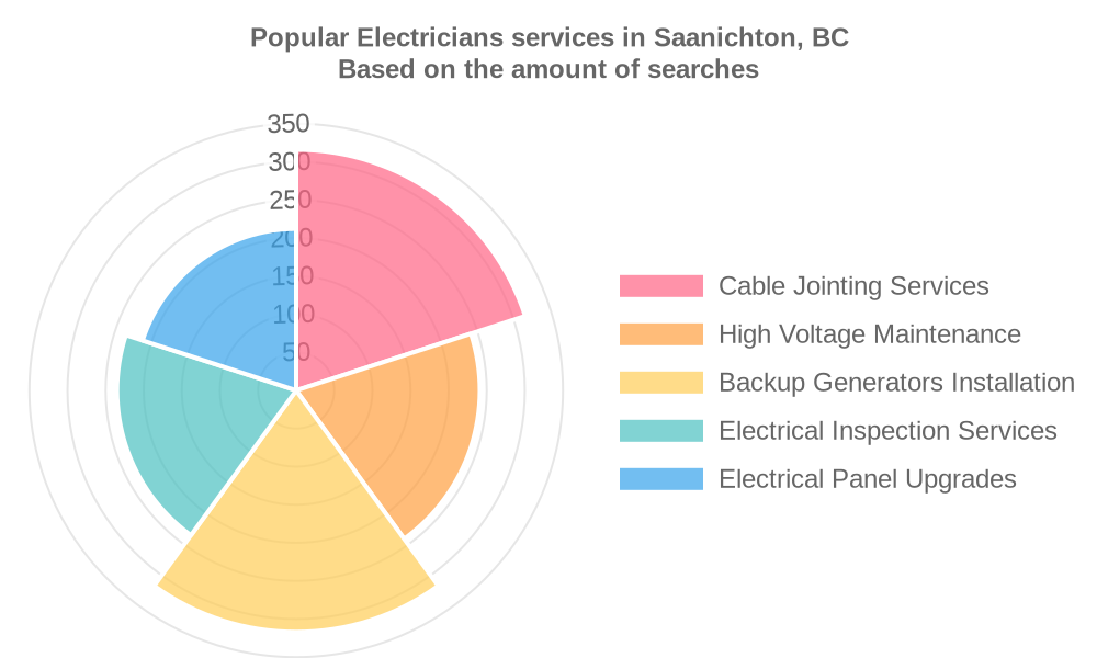 Popular services provided by electricians in Saanichton, BC