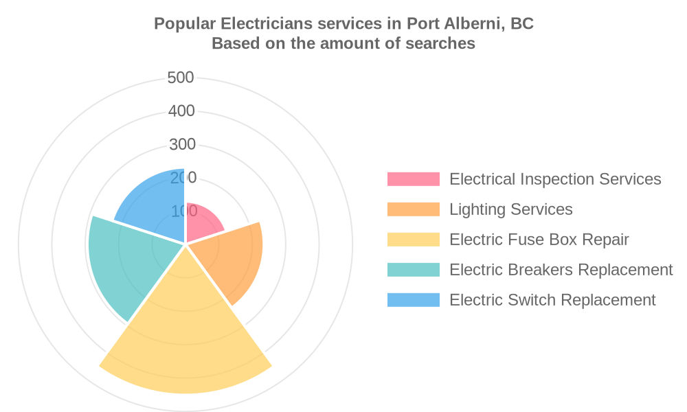 Popular services provided by electricians in Port Alberni, BC