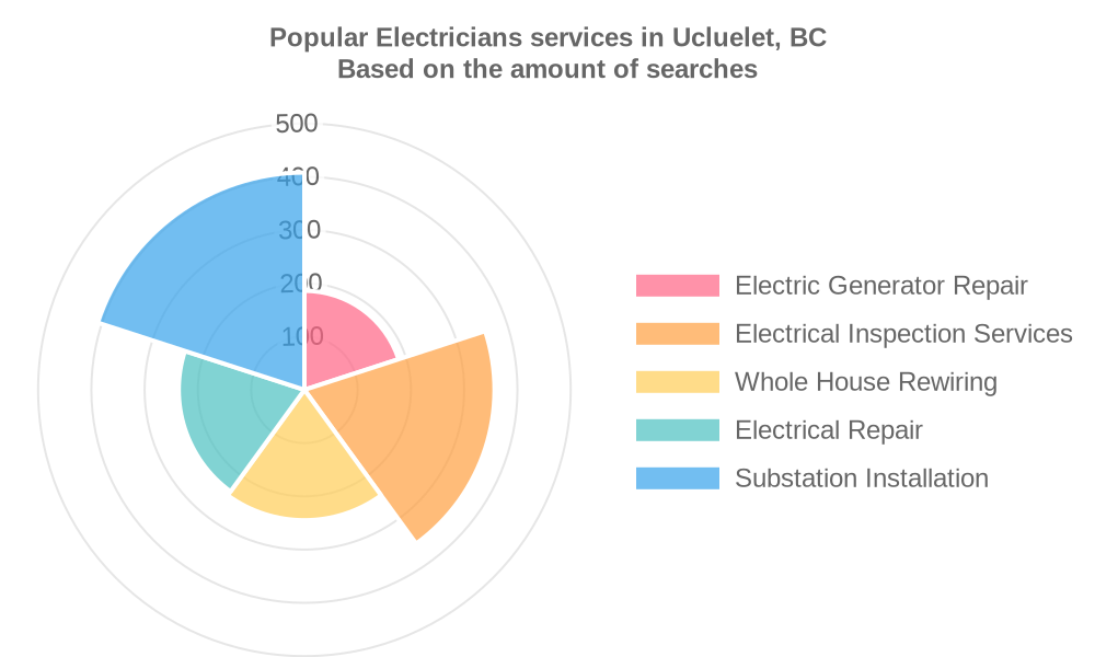 Popular services provided by electricians in Ucluelet, BC