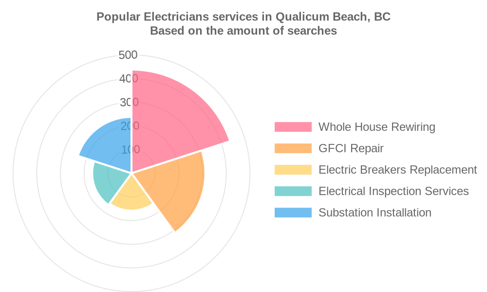 Popular services provided by electricians in Qualicum Beach, BC