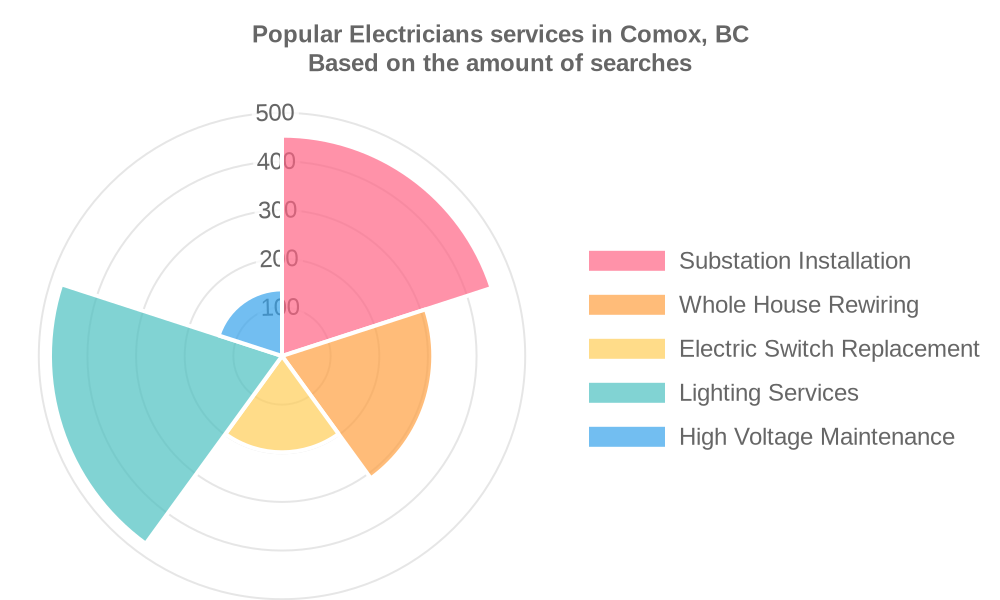 Popular services provided by electricians in Comox, BC
