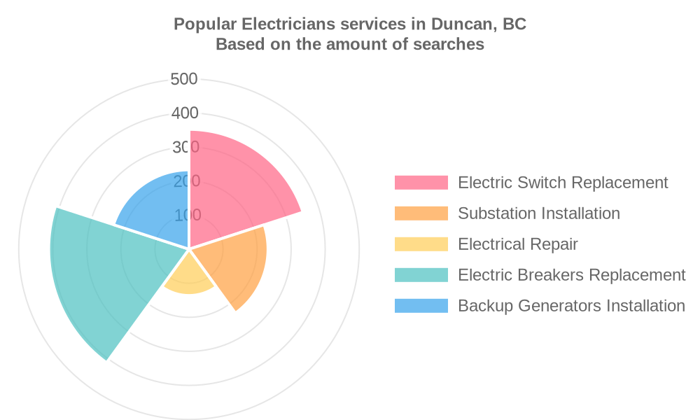 Popular services provided by electricians in Duncan, BC