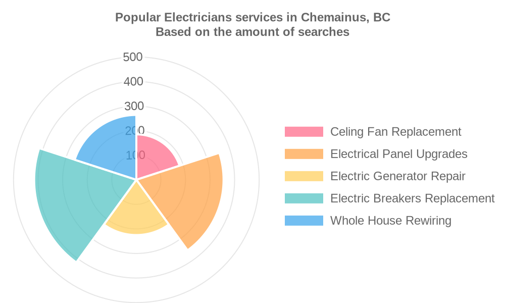 Popular services provided by electricians in Chemainus, BC