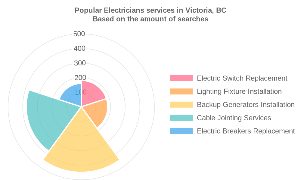 Popular services provided by electricians in Victoria, BC