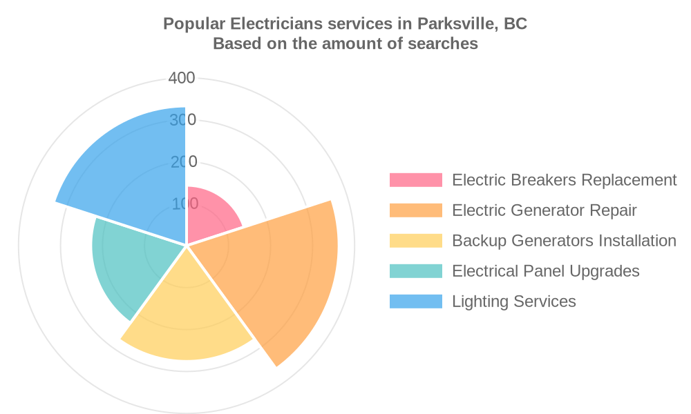 Popular services provided by electricians in Parksville, BC
