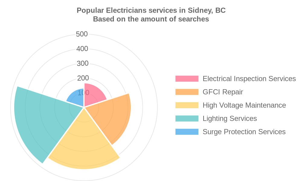Popular services provided by electricians in Sidney, BC