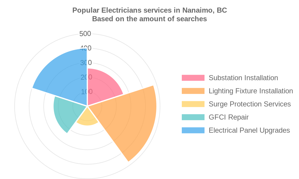 Popular services provided by electricians in Nanaimo, BC