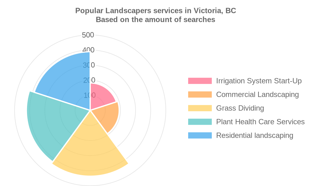 Popular services provided by landscapers in Victoria, BC