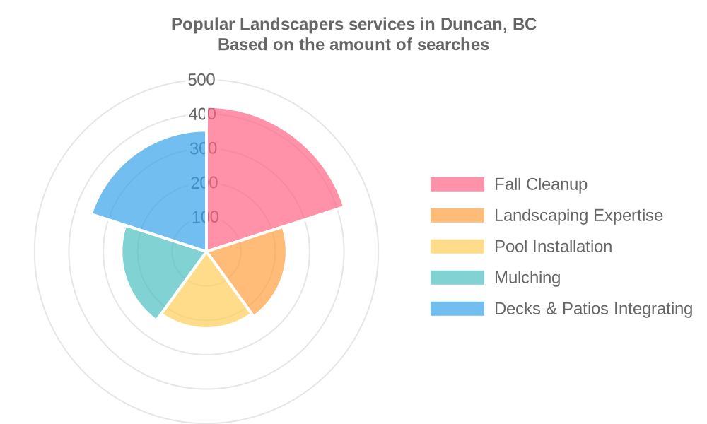 Popular services provided by landscapers in Duncan, BC