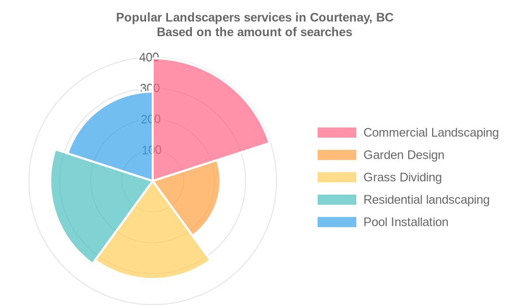 Popular services provided by landscapers in Courtenay, BC
