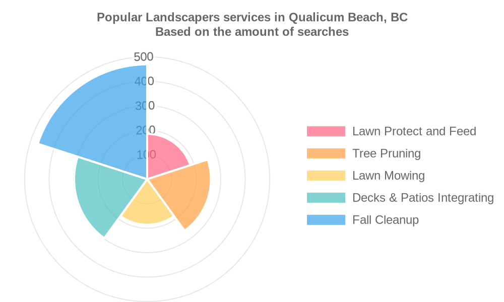 Popular services provided by landscapers in Qualicum Beach, BC