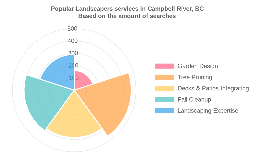 Popular services provided by landscapers in Campbell River, BC
