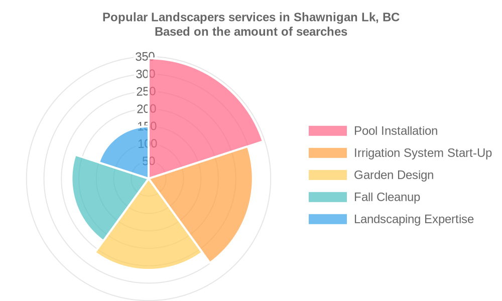 Popular services provided by landscapers in Shawnigan Lk, BC